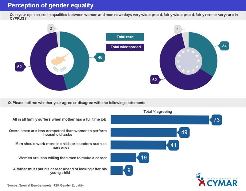 Gender equality in Cyprus